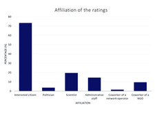 Affiliation of the ratings