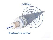 Magnetic field caused by current